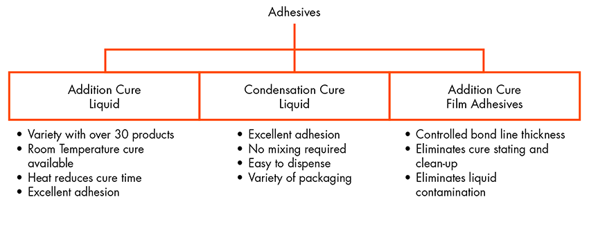 bonding adhesives flowchart